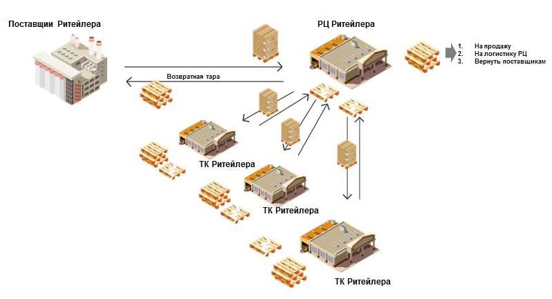 Схема палетной логистики ретлера
